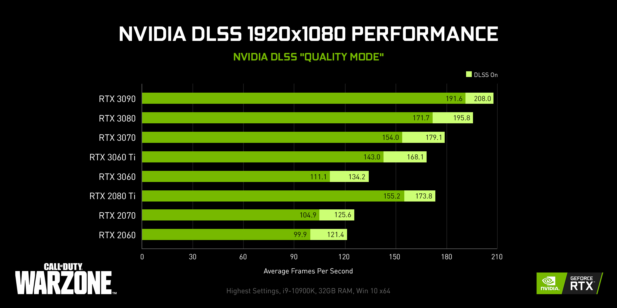 Boost Your Warzone™ and Modern Warfare® Performance on PC with NVIDIA DLSS  and other features.