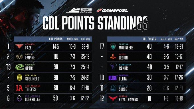 CoD League Scoreboard